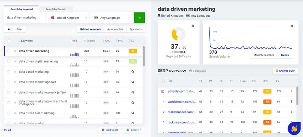 Data Driven Keyword Research