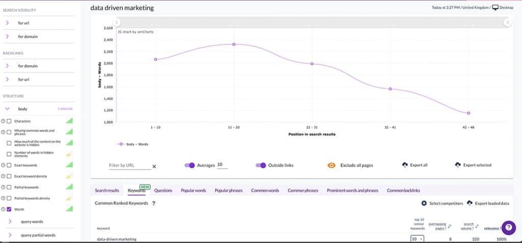 SERP's Analysis